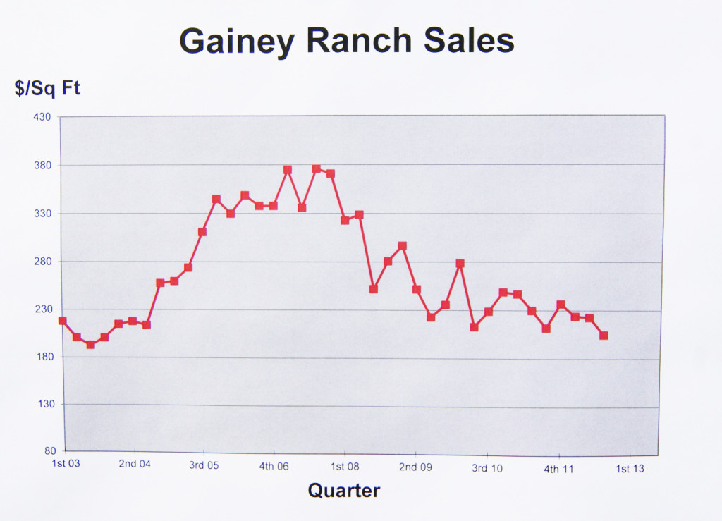 Gainey Ranch Real Estate Sales